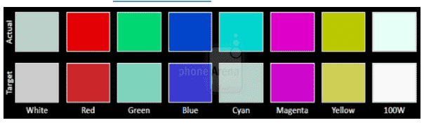 BlackBerry Q10 Lcd Display Touch Screen