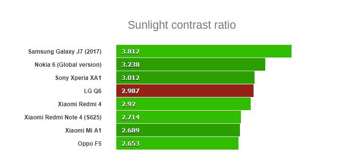 مقایسه نور صحفه نمایش ال جی Q6 با گوشی های هم رده