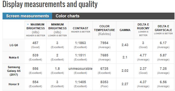 مقایسه کیفیت تاچ ال سی دی ال جی Q6 با گوشی های هم رده