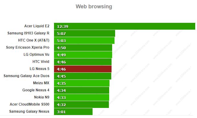 تست زمان وب گردی و مقایسه