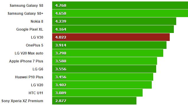 نسبت کنتراست صفحه نمایش LG V30