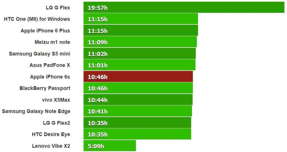 باتری آیفون 6S تست زمان پخش فیلم و ویدئو دیدن باطری آیفون 6S