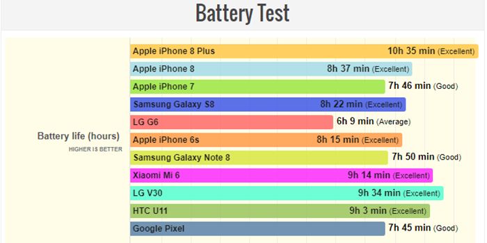 تست باتری آیفون 8 پلاس - ظرفیت باتری آیفون 8 پلاس چقدر است؟