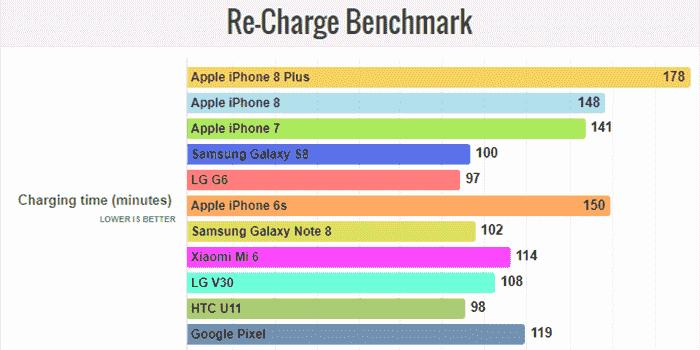 شارژ باتری آیفون 8 پلاس Apple iPhone 8 Plus