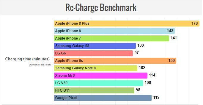 مشخصات باتری apple iphone 8 plus