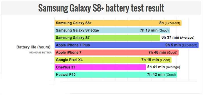 همه اطلاعات لازم در مورد عمر باتری گوشی های موبایل