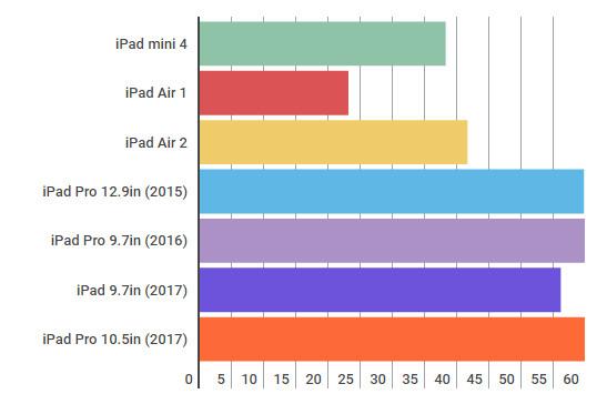 تست سرعت تبلت اپل ایپد 9.7 اینچ 2017