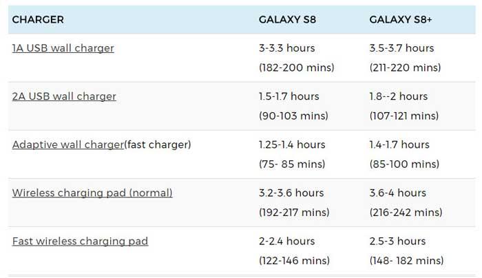 زمان شارژ باتری سامسونگ گلگسی اس 8 و اس 8 پلاس