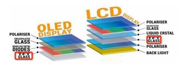تفاوت بین ال سی دی ال ای دی و OLED