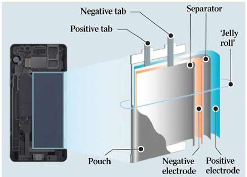 دلیل منفجر شدن باتری های لیتیوم یونی؟