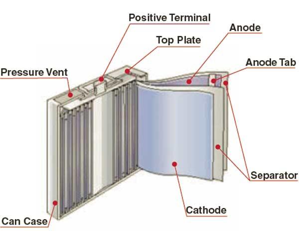 باتری لیتیوم یونی بهتر است یا لیتیوم پلیمری؟