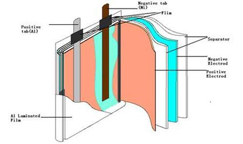 مقایسه باتری لیتیوم یونی و لیتیوم پلیمری