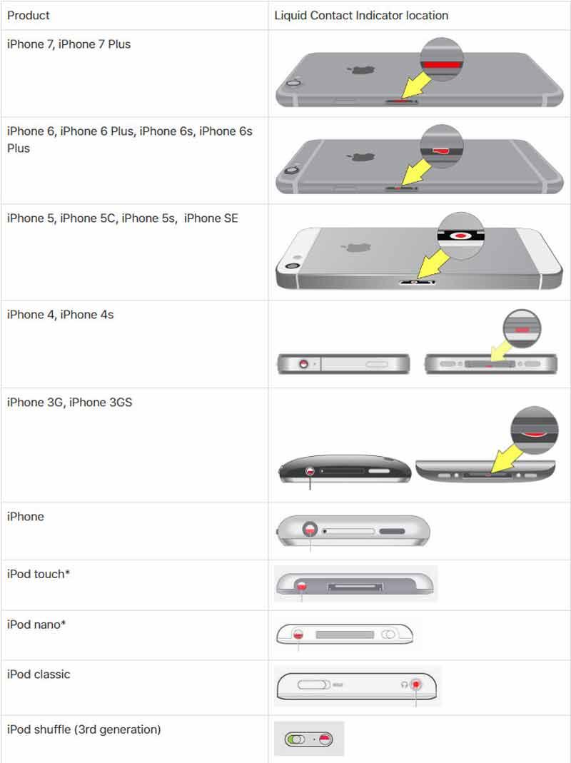 تصویر موقعیت نشانگر تماس با مایعات روی گوشی های آیفون