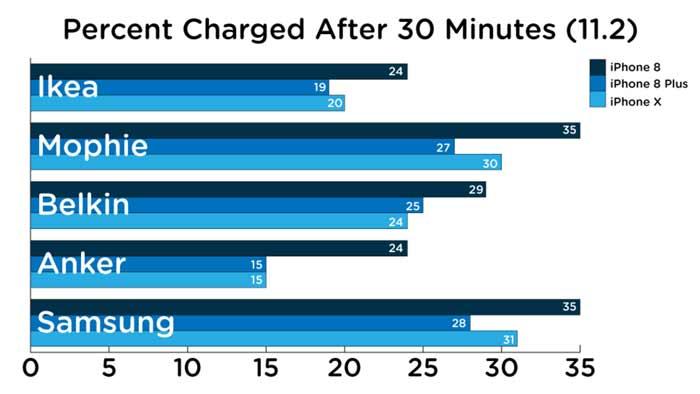 بهترین شارژر وایرلس برای گوشی های آیفون کدام است؟