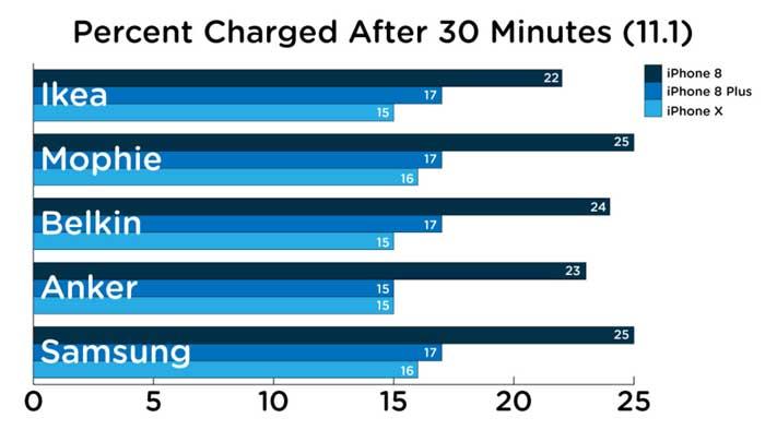 تست بهترین شارژر وایرلس اپل آیفون بر اساس نتایج آزمایش