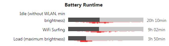 مقایسه زمان اماده به کار باتری