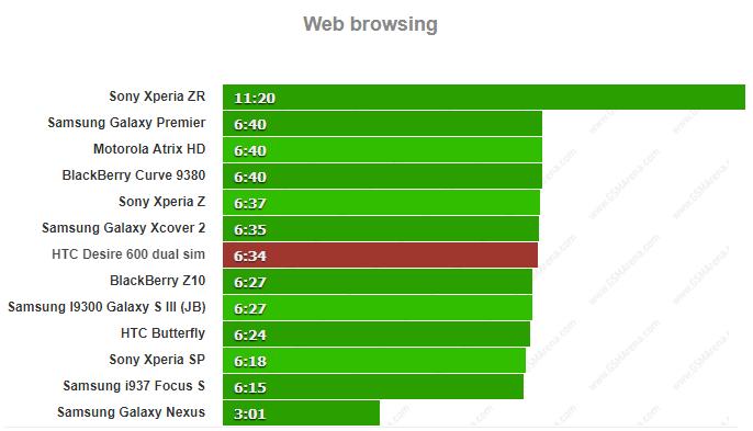 مقایسه زمان وب گردی