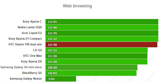 زمان وب گردی