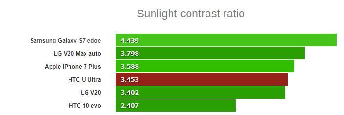 مقایسه مشخصات نور lumia 640