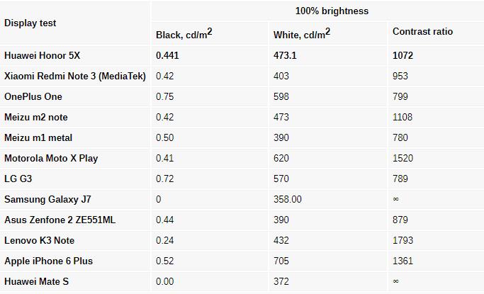 نسبت کنتراست صفحه نمایش Huawei Honor 5x