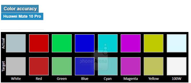 وضوح رنگ صفحه نمایش هواوی mate 10 pro