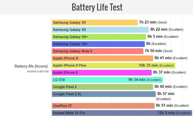 تست عمر باتری S9