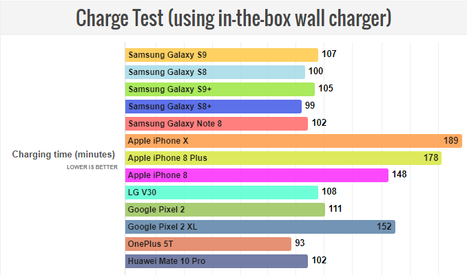 زمان فول شارژ شدن باتری Samsung Galaxy S9