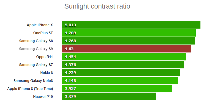 خوانا بودن ال سی دی سامسونگ S9 زیر نور خورشید