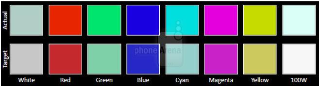 وضوح رنگ تاچ ال سی دی سامسونگ A8 پلاس 2018