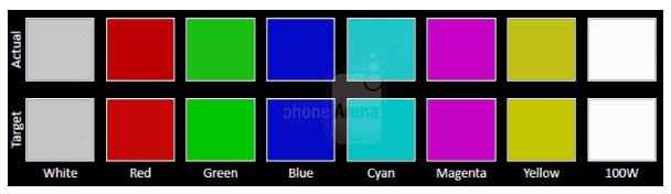 وضوج رنگ تاچ و ال سی دی گلکسی Note 5