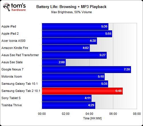 تست عمر باتری تبلت سامسونگ TAB 2 10.1 P5100