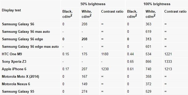 مقایسه وضوح تصویر گوشیs6 edge با گوشی های هم رده