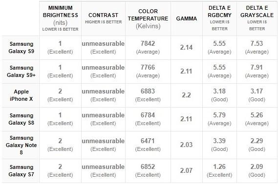 پارامترهای اصلی تاچ ال سی دی سامسونگ S9 Plus